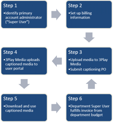 Process as described in steps 1-6